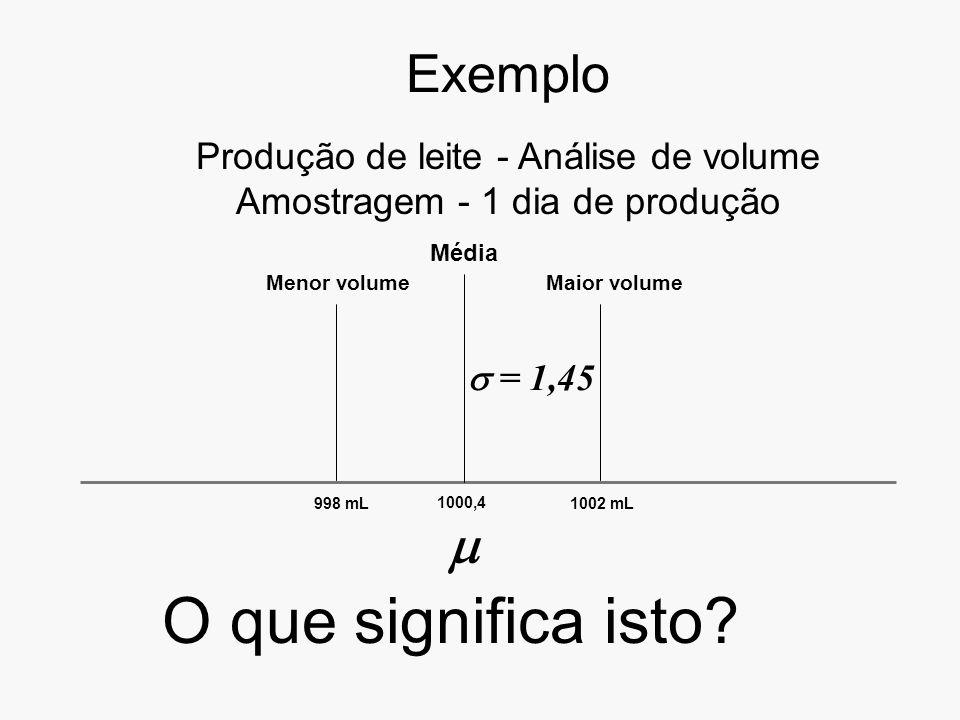 O que significa isto Exemplo  Produção de leite - Análise de volume