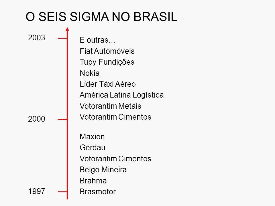 O SEIS SIGMA NO BRASIL E outras... 2003 Fiat Automóveis Tupy Fundições