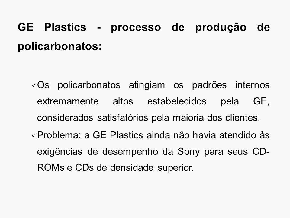 GE Plastics - processo de produção de policarbonatos: