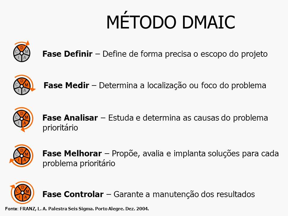 MÉTODO DMAIC D. M. A. I. C. Fase Definir – Define de forma precisa o escopo do projeto. D. M.
