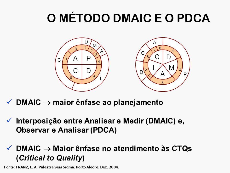 O MÉTODO DMAIC E O PDCA DMAIC  maior ênfase ao planejamento
