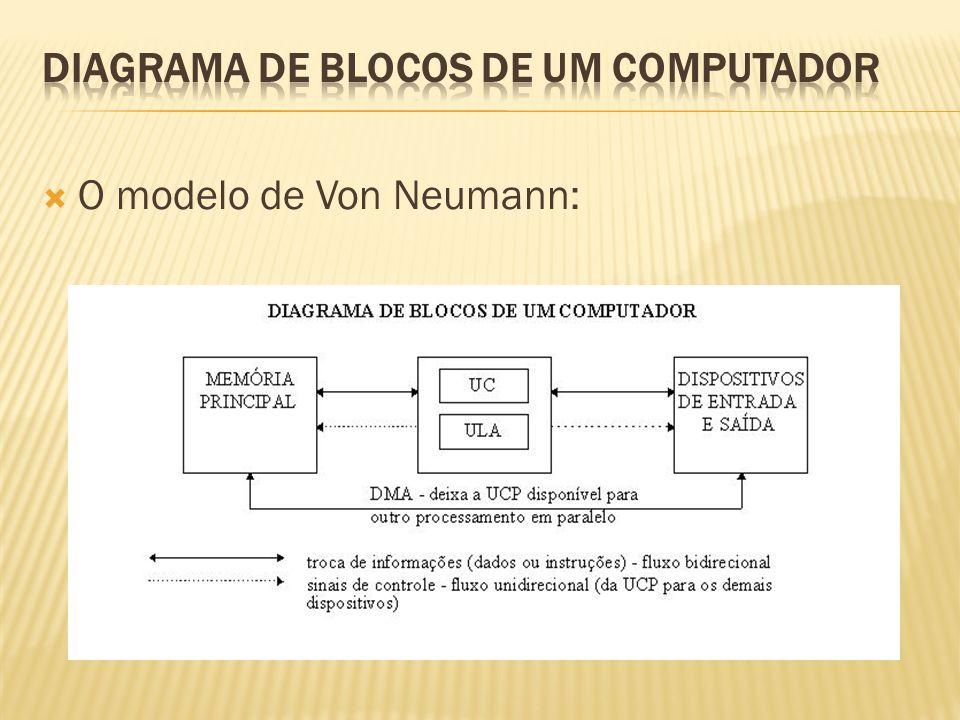 DIAGRAMA DE BLOCOS DE UM COMPUTADOR
