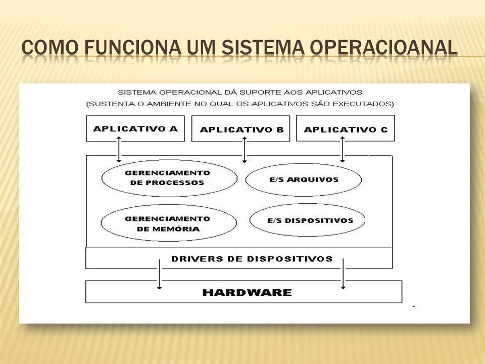 Como funciona um sistema operacioanal