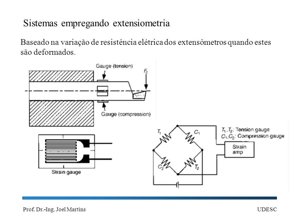 Sistemas empregando extensiometria