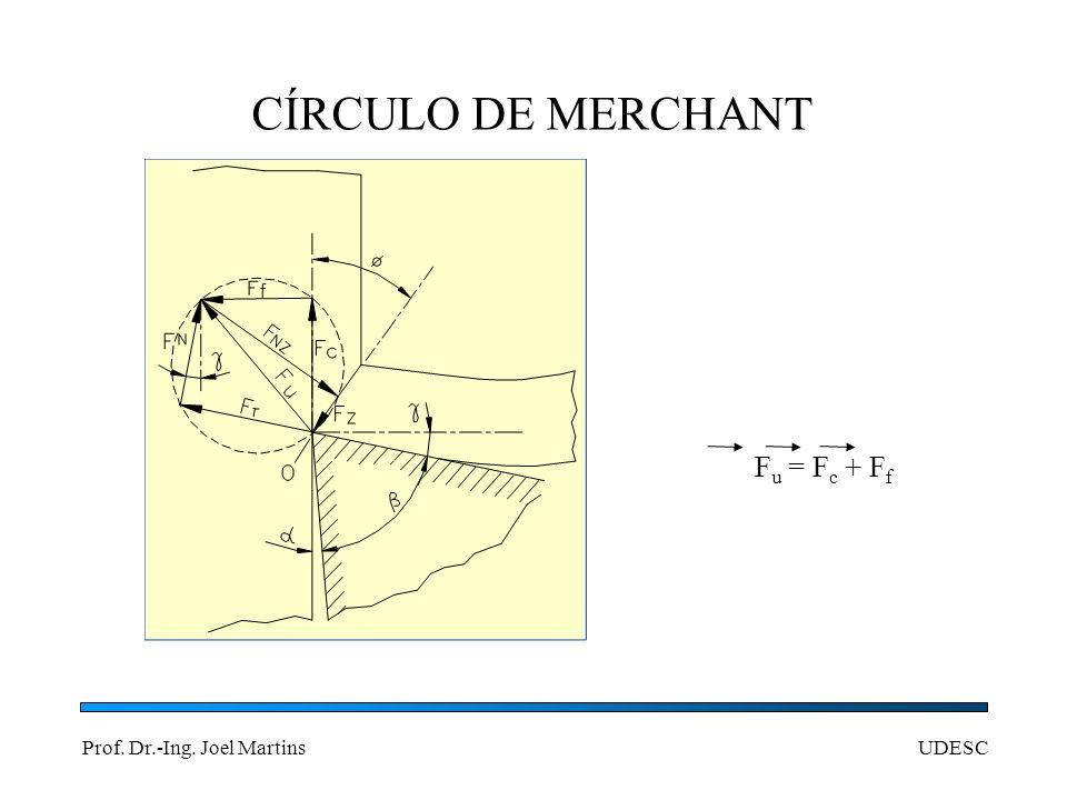 CÍRCULO DE MERCHANT Fu = Fc + Ff