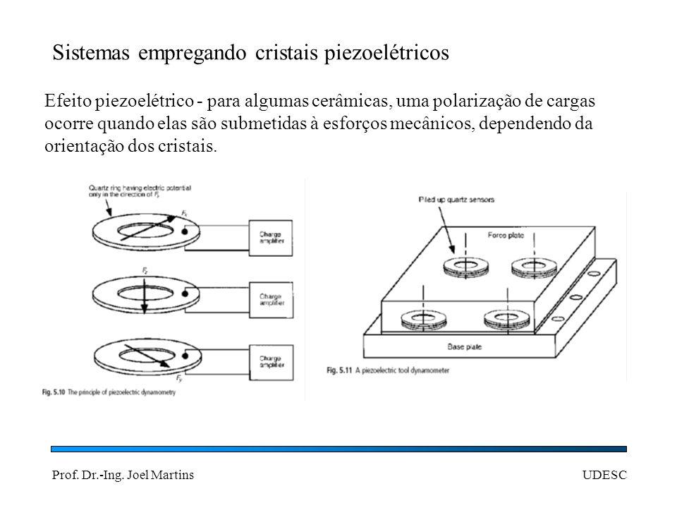 Sistemas empregando cristais piezoelétricos