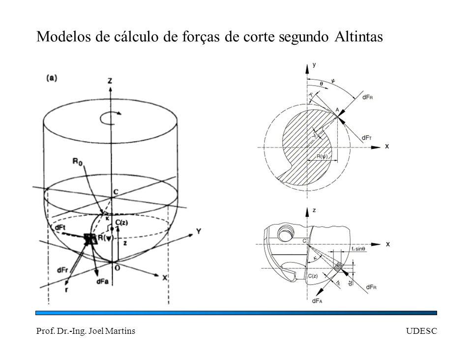 Modelos de cálculo de forças de corte segundo Altintas