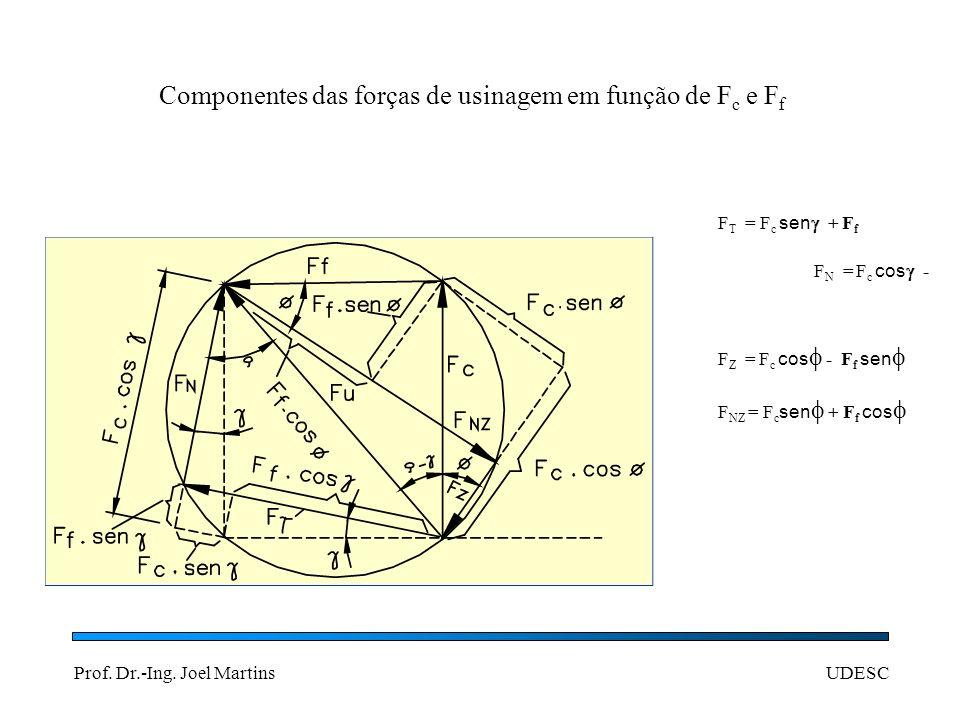 Componentes das forças de usinagem em função de Fc e Ff