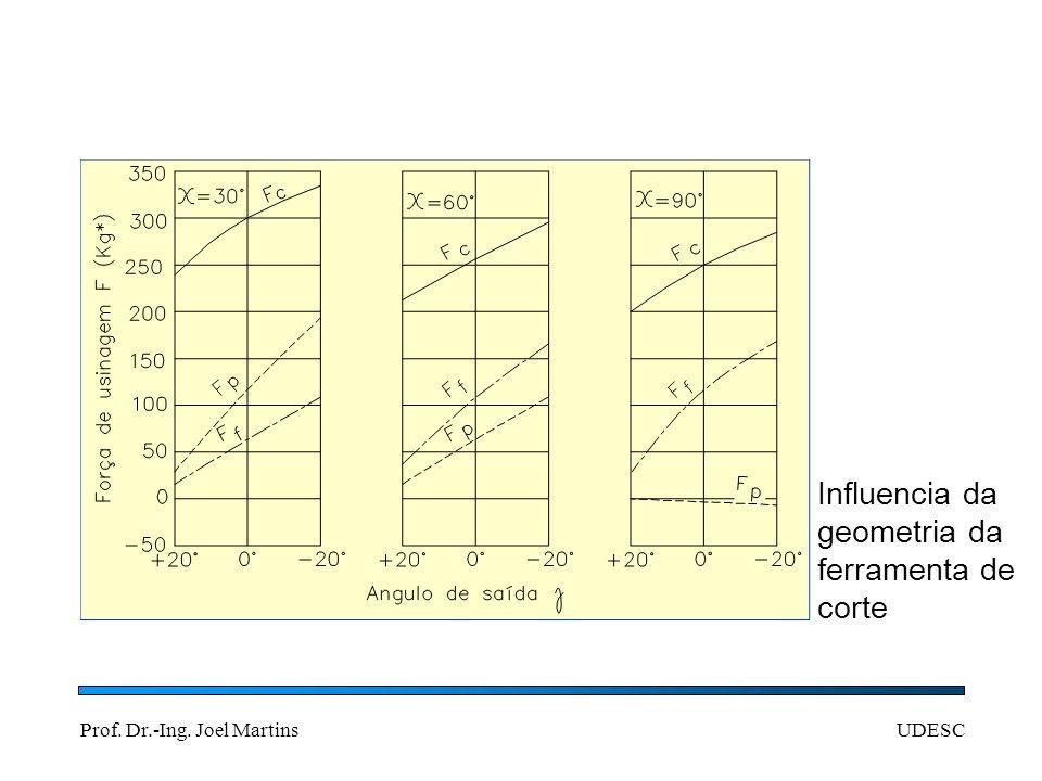 Influencia da geometria da ferramenta de corte