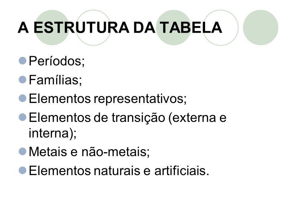 A ESTRUTURA DA TABELA Períodos; Famílias; Elementos representativos;