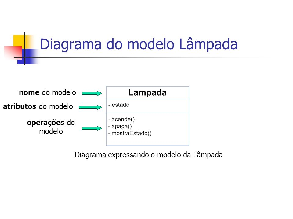Diagrama do modelo Lâmpada