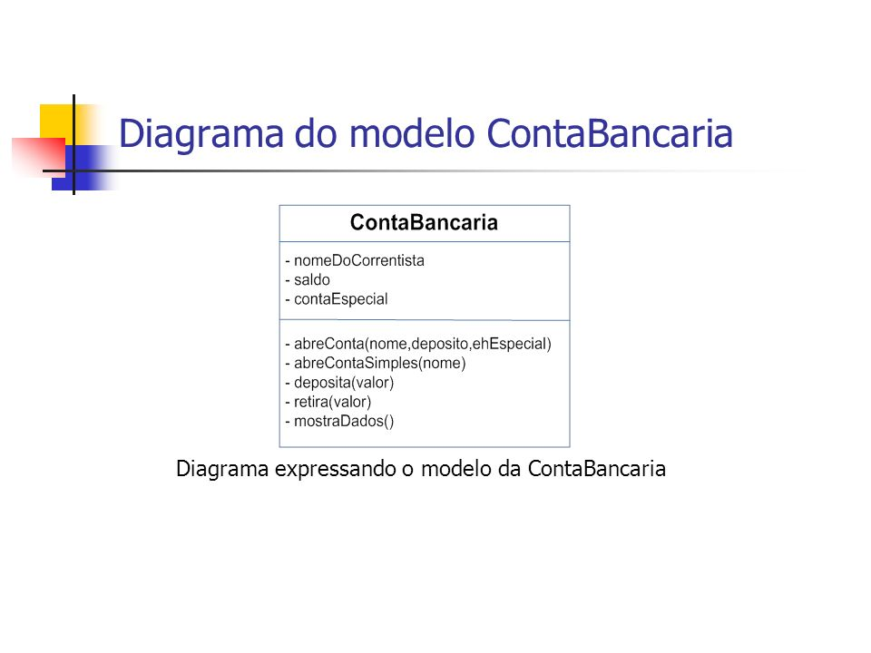 Diagrama do modelo ContaBancaria