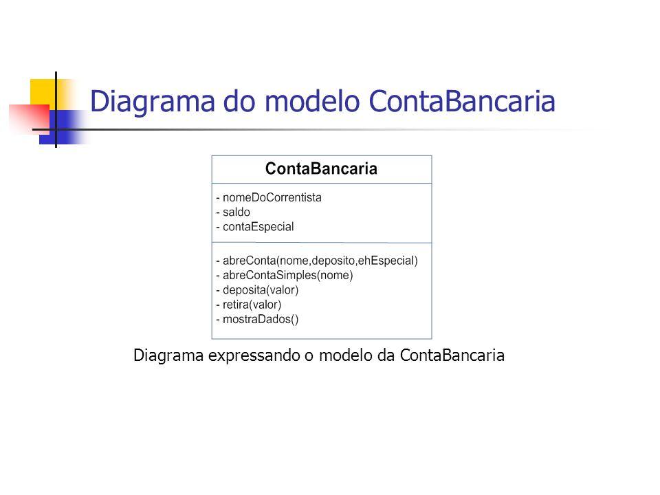 Diagrama do modelo ContaBancaria