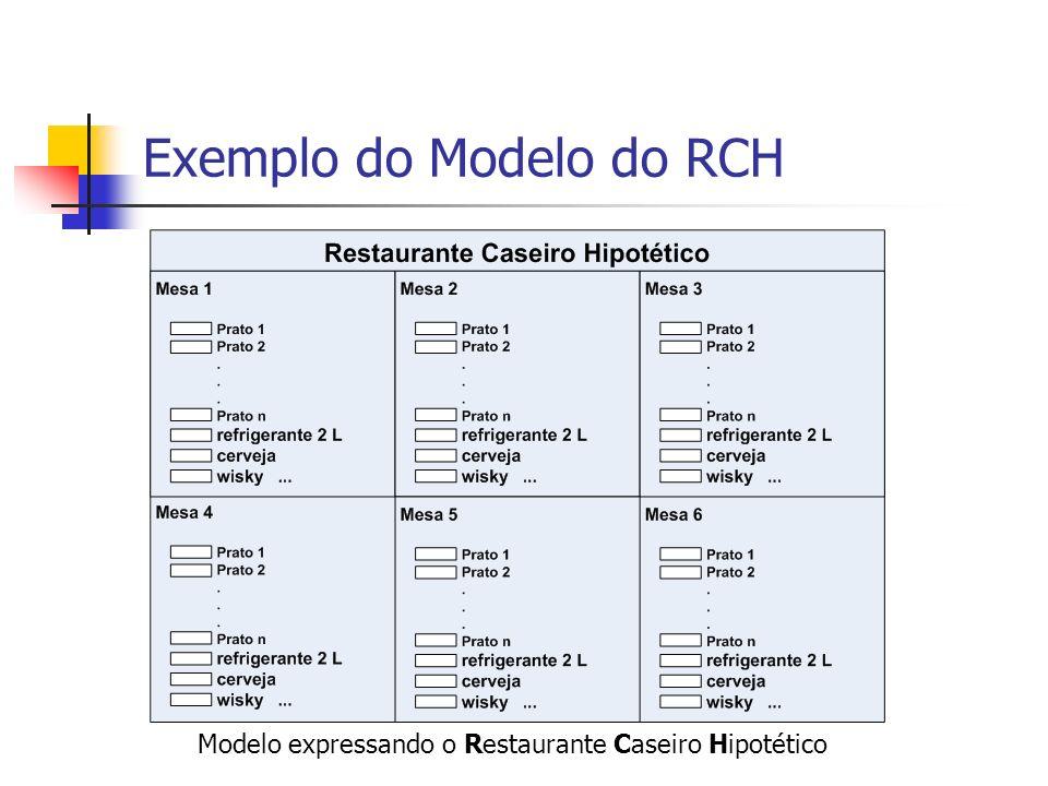 Exemplo do Modelo do RCH