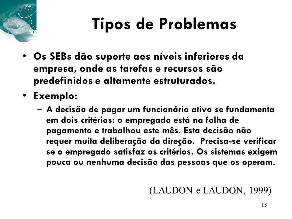 Tipos de Problemas Os SEBs dão suporte aos níveis inferiores da empresa, onde as tarefas e recursos são predefinidos e altamente estruturados.