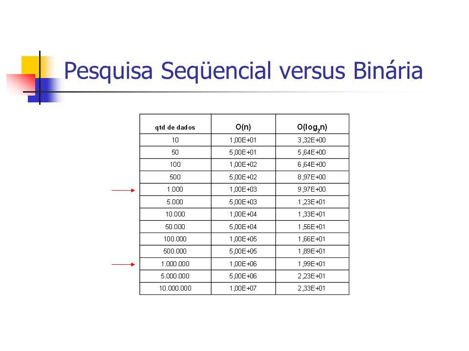 Pesquisa Seqüencial versus Binária