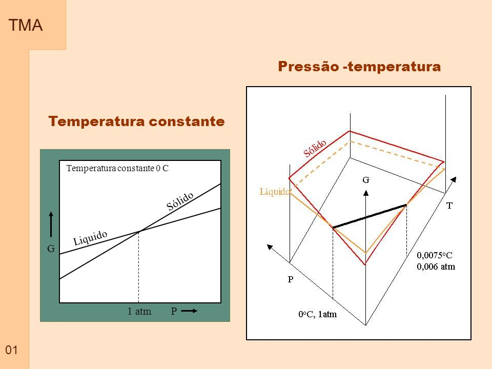 TMA Pressão -temperatura Temperatura constante 01 G P Liquido Sólido