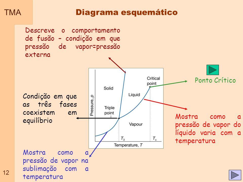 TMA Diagrama esquemático