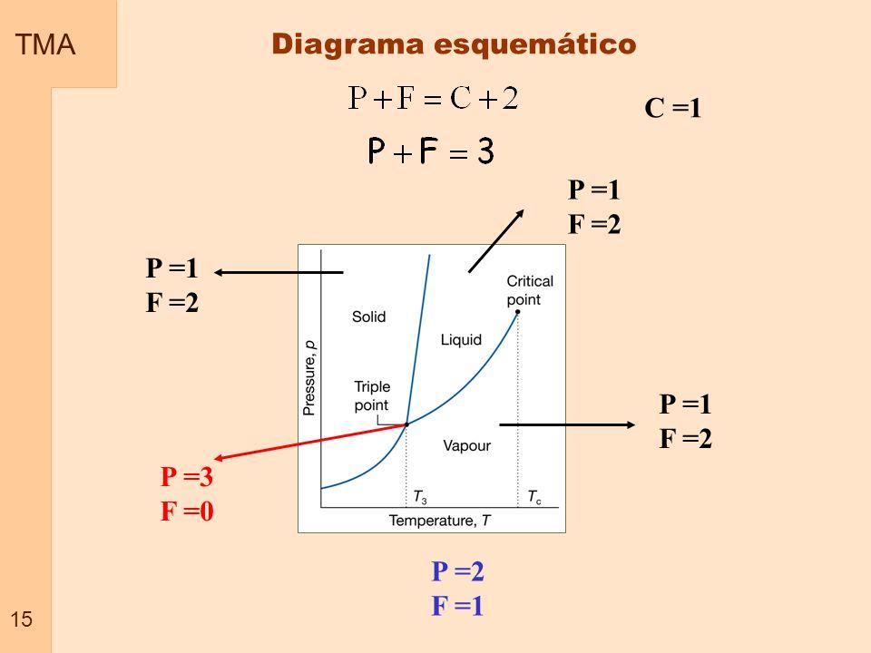 TMA 15 Diagrama esquemático C =1 P =1 F =2 P =3 F =0 P =2 F =1