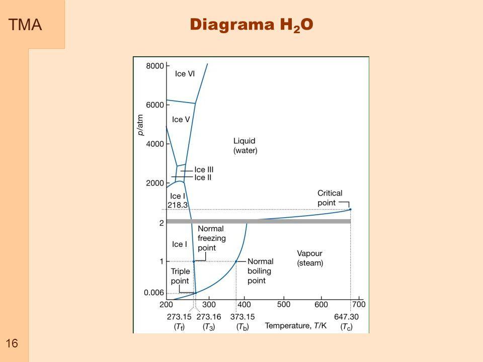 TMA 16 Diagrama H2O