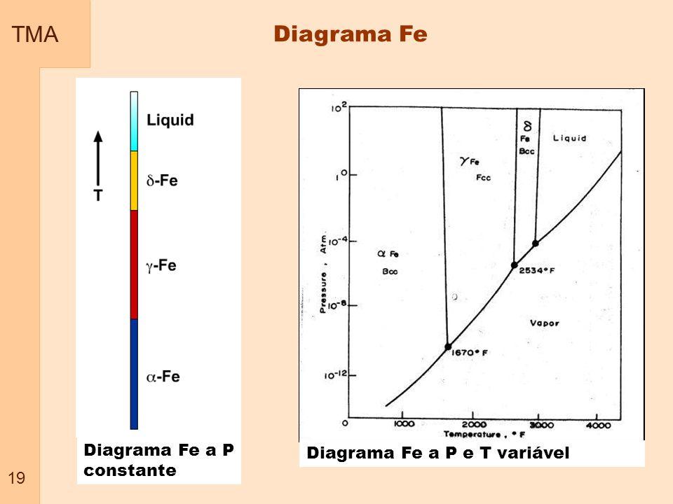TMA Diagrama Fe Diagrama Fe a P constante Diagrama Fe a P e T variável