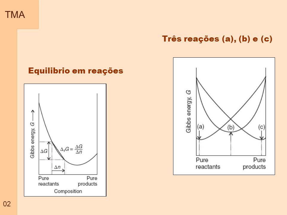 TMA 02 Três reações (a), (b) e (c) Equilibrio em reações