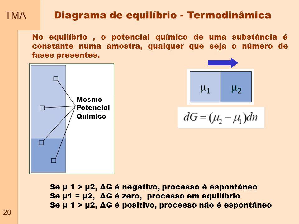 Diagrama de equilíbrio - Termodinâmica
