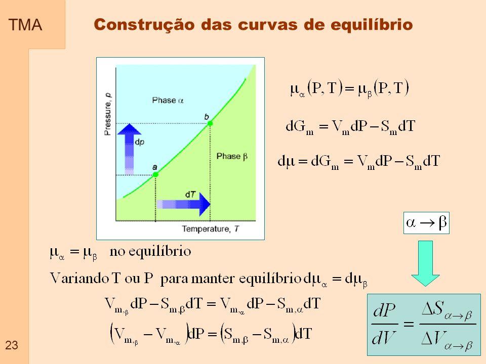 Construção das curvas de equilíbrio