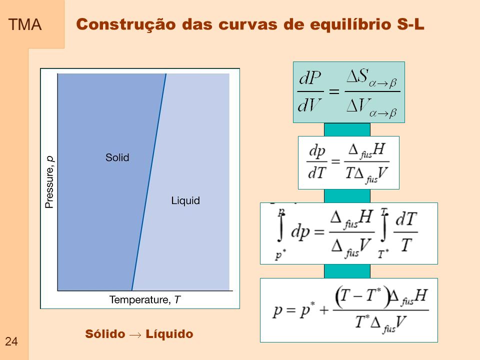 Construção das curvas de equilíbrio S-L