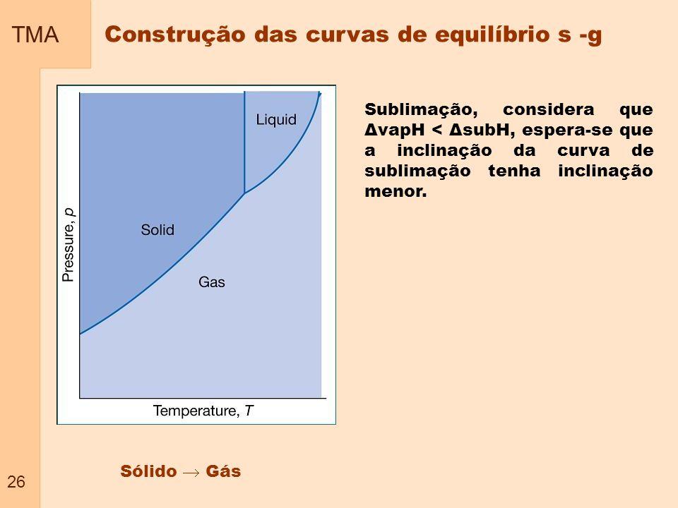 Construção das curvas de equilíbrio s -g