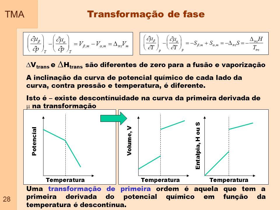 TMA Transformação de fase