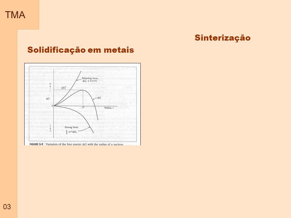 TMA 03 Sinterização Solidificação em metais