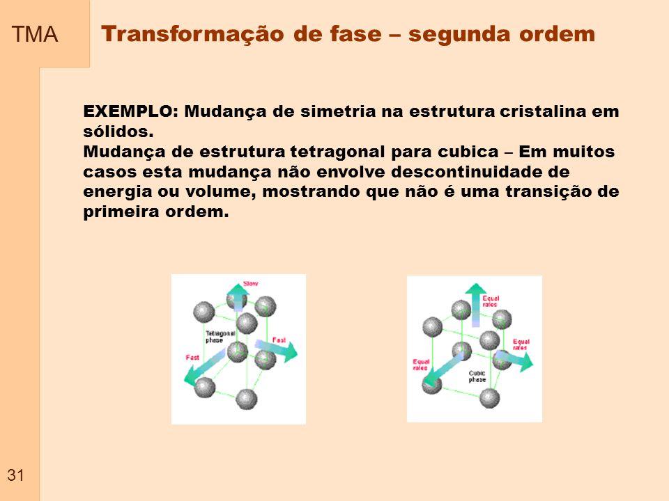 Transformação de fase – segunda ordem