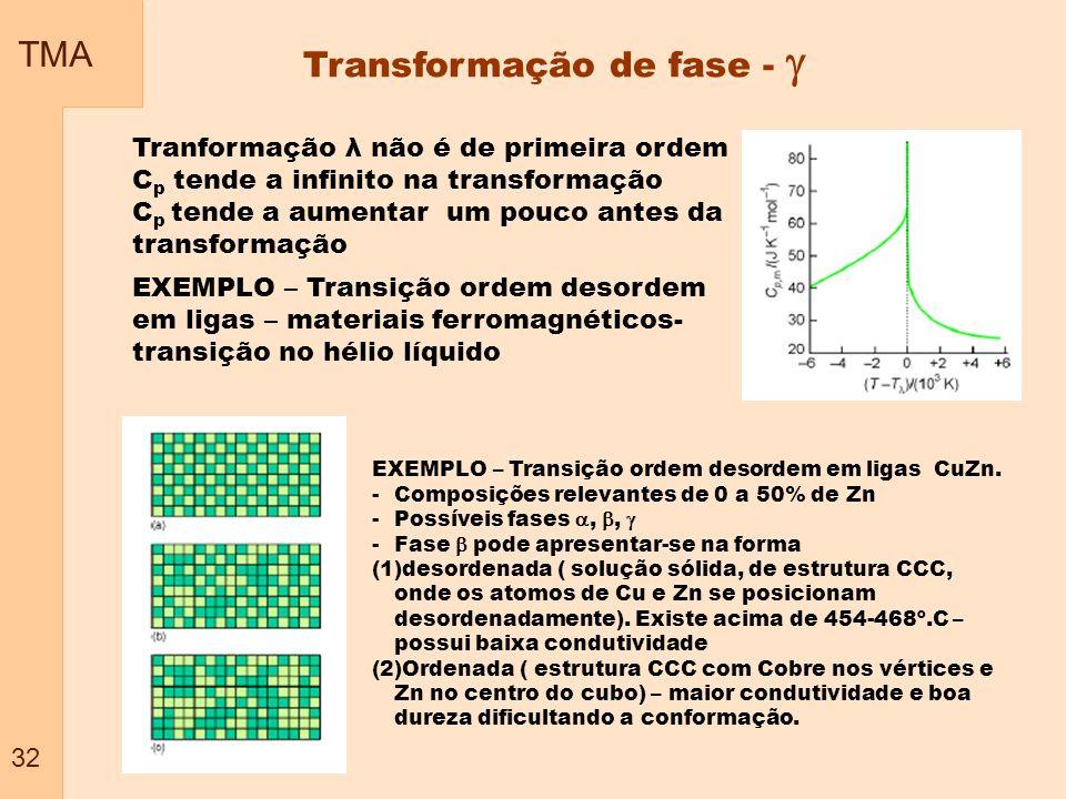Transformação de fase - 