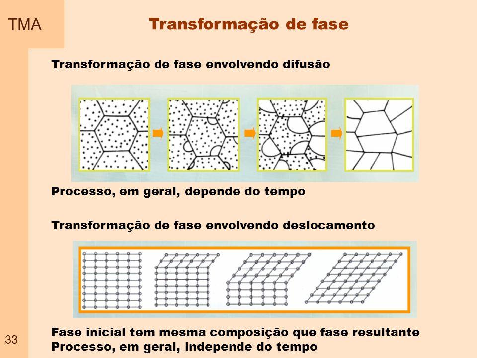 TMA Transformação de fase 33 Transformação de fase envolvendo difusão
