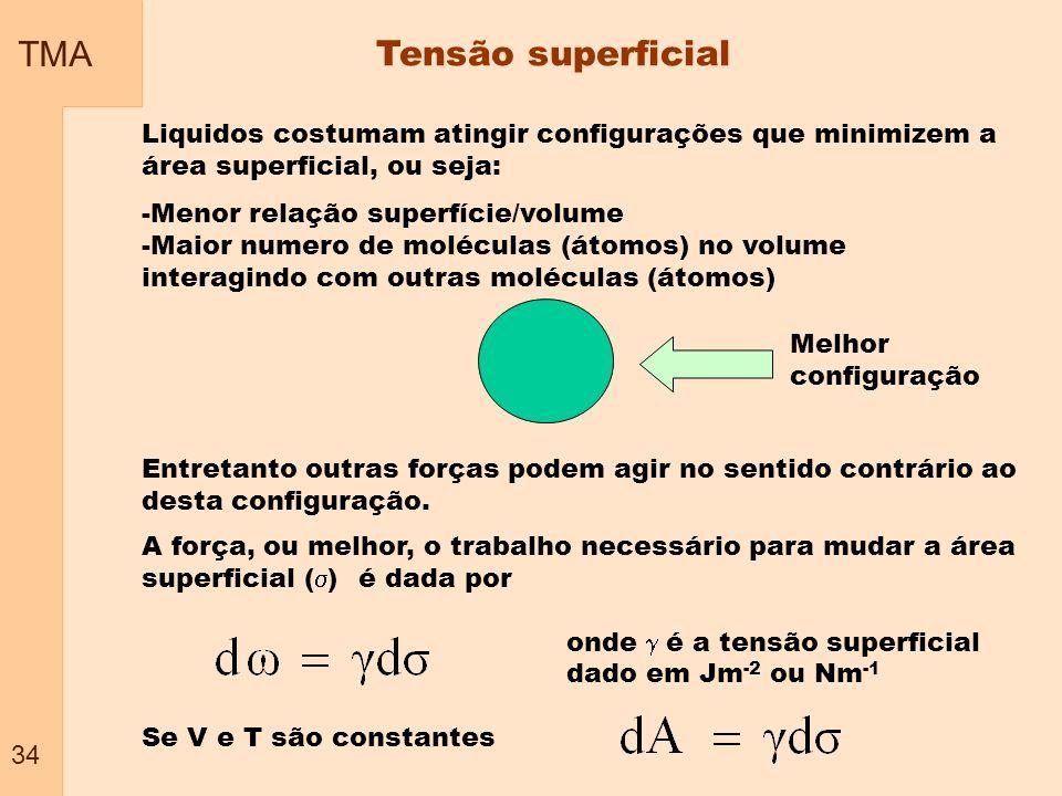 TMA Tensão superficial