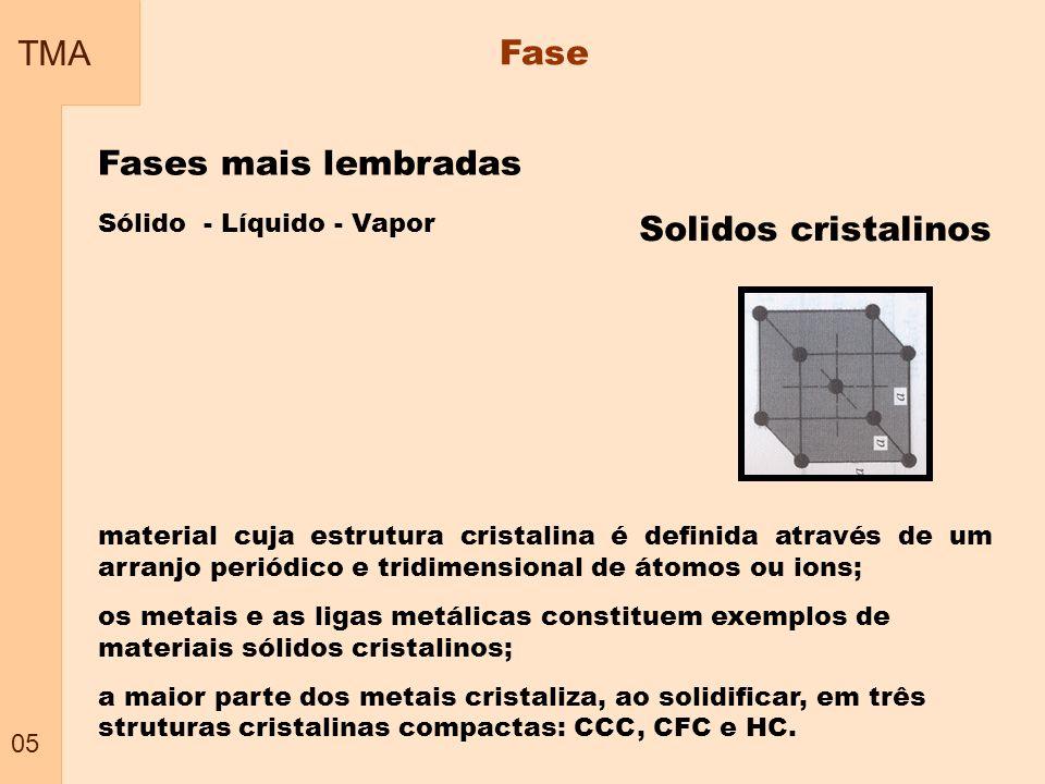 TMA Fase Fases mais lembradas Solidos cristalinos