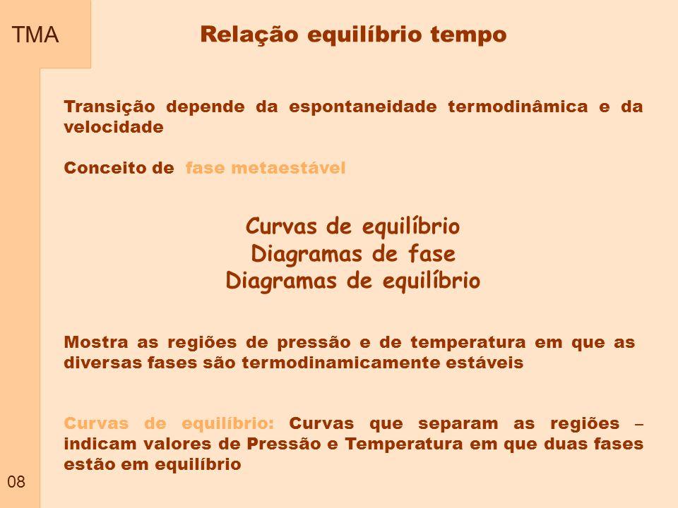 Relação equilíbrio tempo Diagramas de equilíbrio