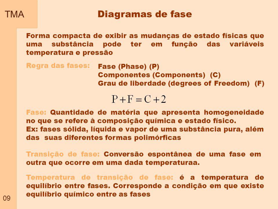 TMA 09. Diagramas de fase.