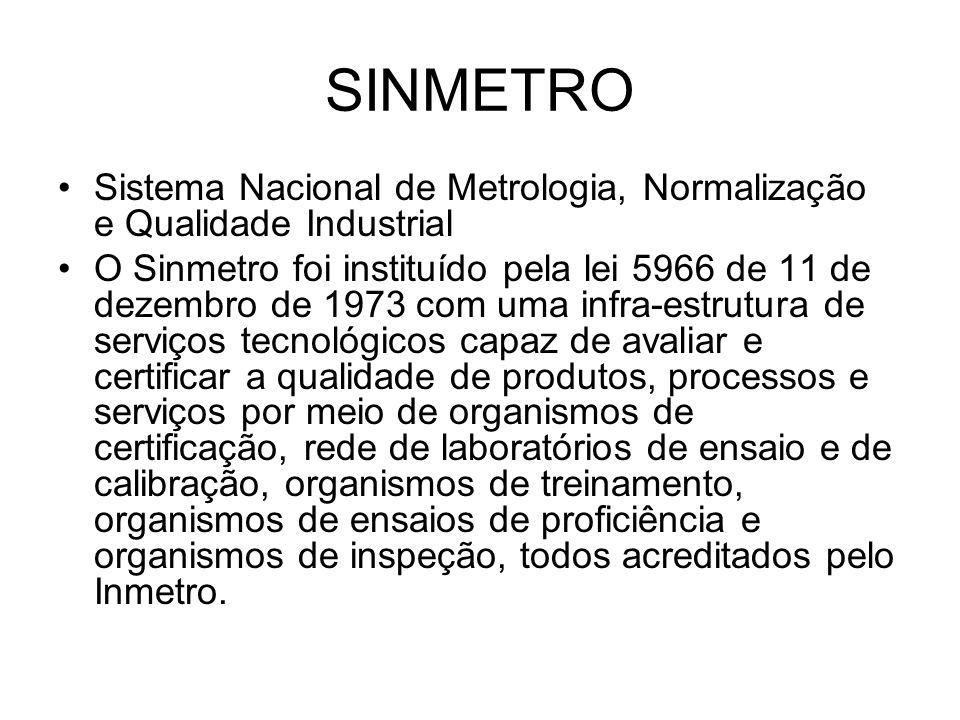 SINMETRO Sistema Nacional de Metrologia, Normalização e Qualidade Industrial.