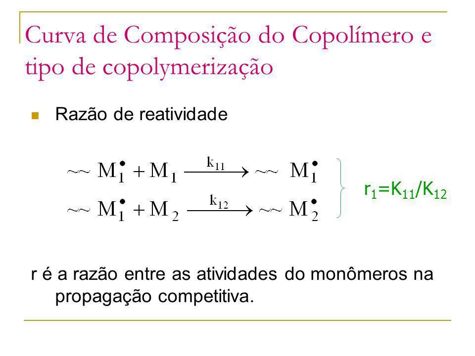 Curva de Composição do Copolímero e tipo de copolymerização