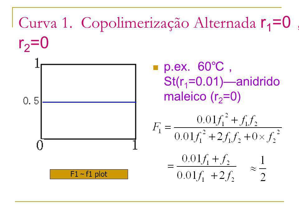 Curva 1. Copolimerização Alternada r1=0,r2=0