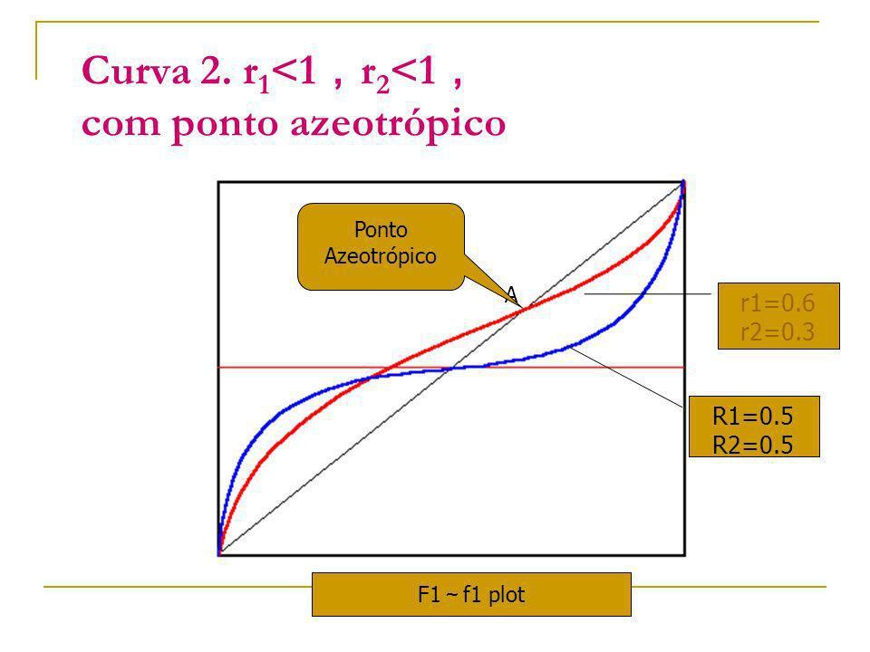 Curva 2. r1<1,r2<1, com ponto azeotrópico