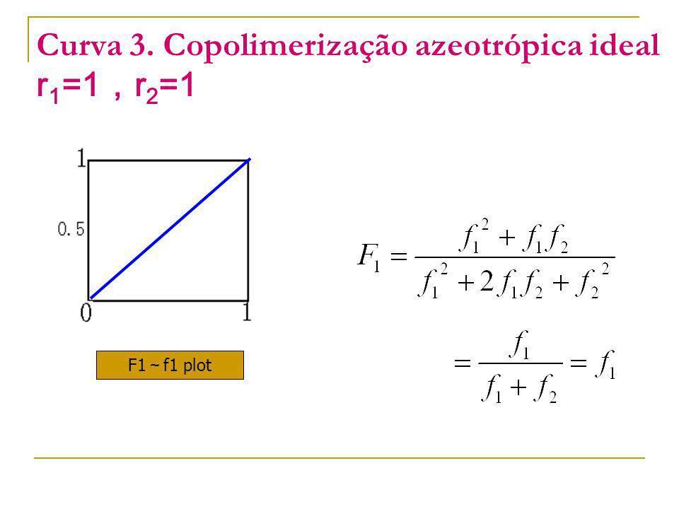 Curva 3. Copolimerização azeotrópica ideal r1=1,r2=1