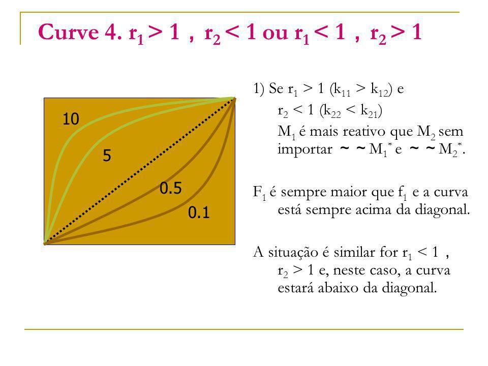 Curve 4. r1 > 1,r2 < 1 ou r1 < 1,r2 > 1