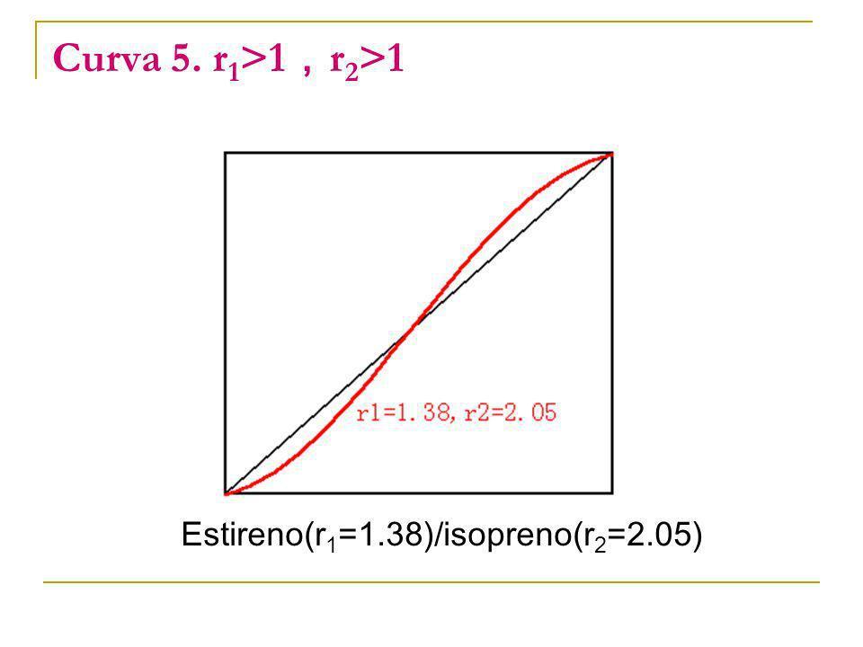 Estireno(r1=1.38)/isopreno(r2=2.05)