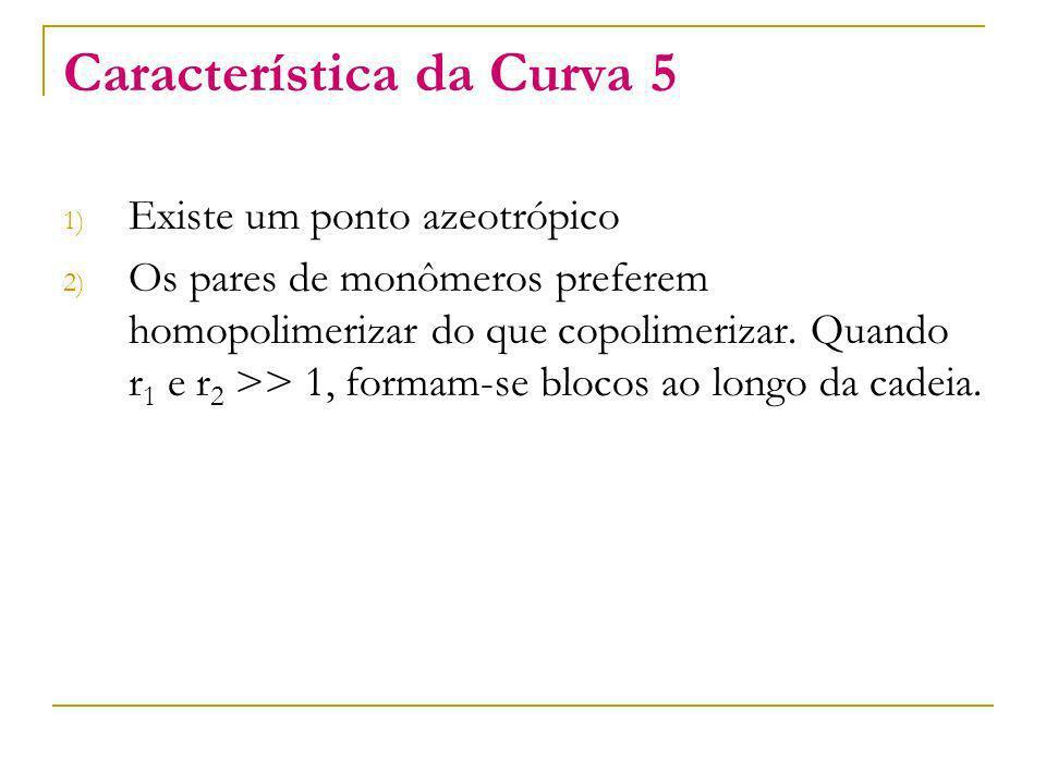Característica da Curva 5