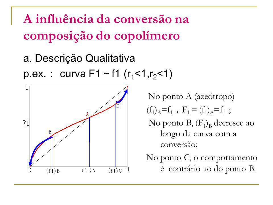 A influência da conversão na composição do copolímero