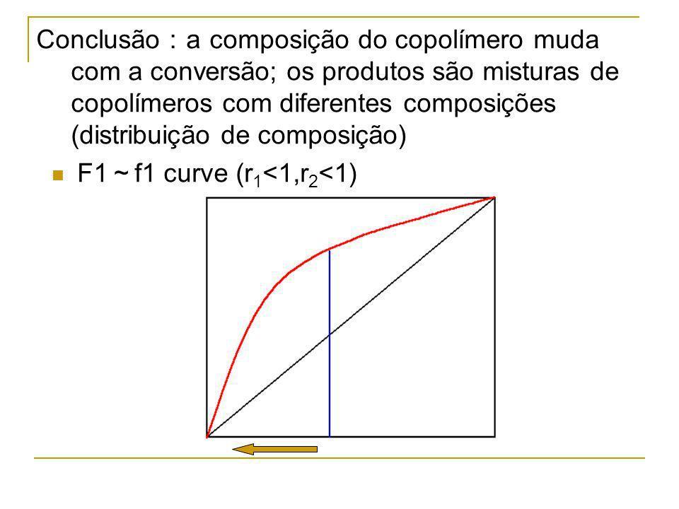 Conclusão:a composição do copolímero muda com a conversão; os produtos são misturas de copolímeros com diferentes composições (distribuição de composição)