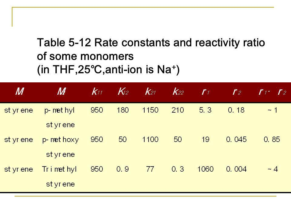 Table 5-12 Rate constants and reactivity ratio of some monomers (in THF,25℃,anti-ion is Na+)